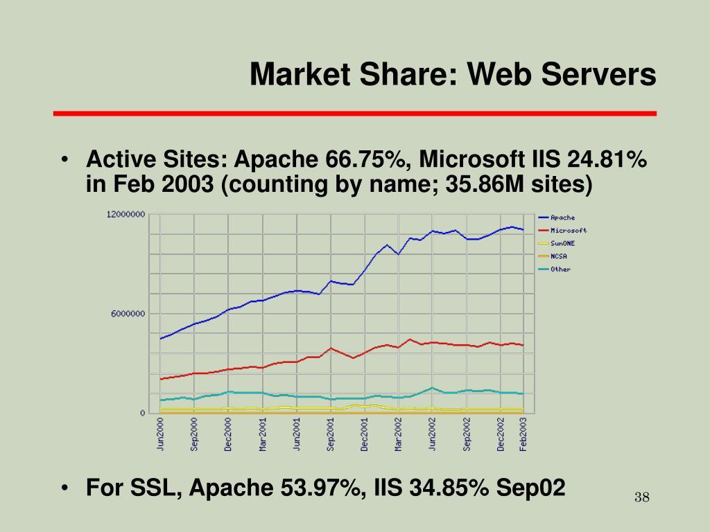 Market Share: Web Servers