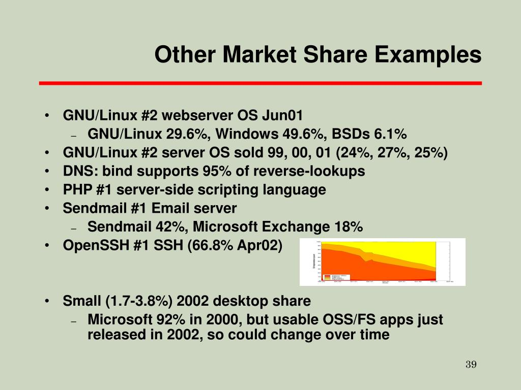 Other Market Share Examples