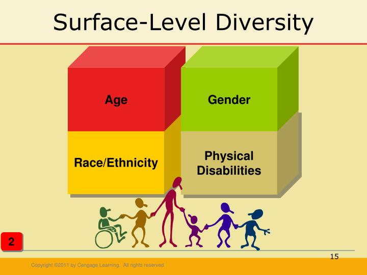 surface level diversity By exploring current information on deep-level diversity, not just surface-level diversity, organizations may leverage important performance benefits and avoid costly pitfalls it remains unclear if deep-level diversity characteristics can be discerned from personality profiling assessments.