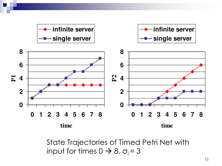 State Trajectories of Timed Petri Net with input for times 0
