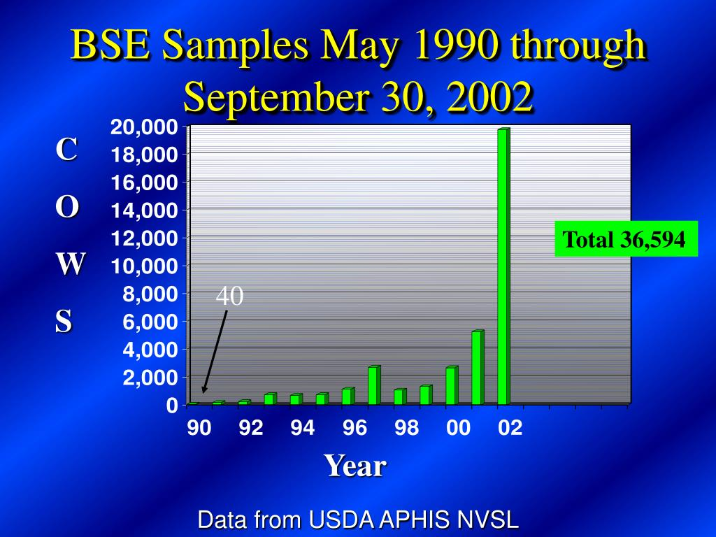 BSE Samples May 1990 through September 30, 2002