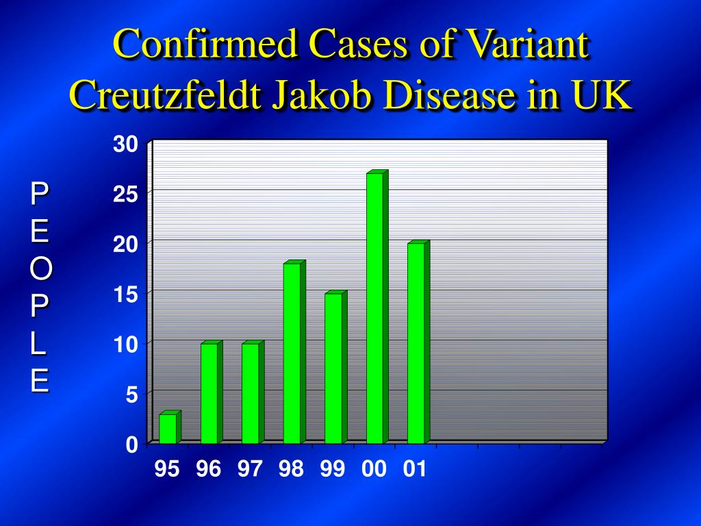 Confirmed Cases of Variant Creutzfeldt Jakob Disease in UK