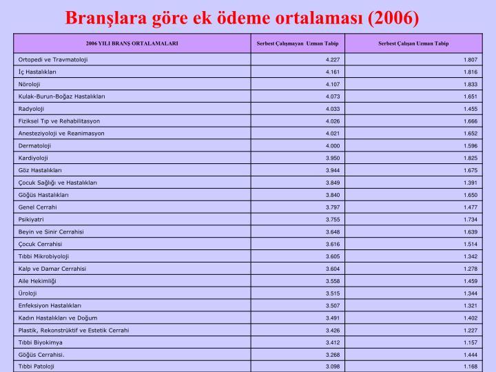 Branşlara göre ek ödeme ortalaması (2006)