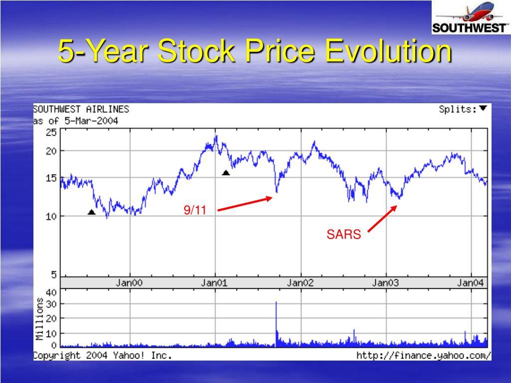 5-Year Stock Price Evolution