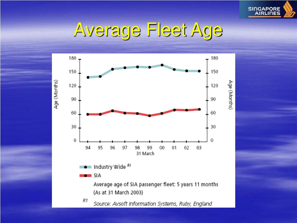 Average Fleet Age
