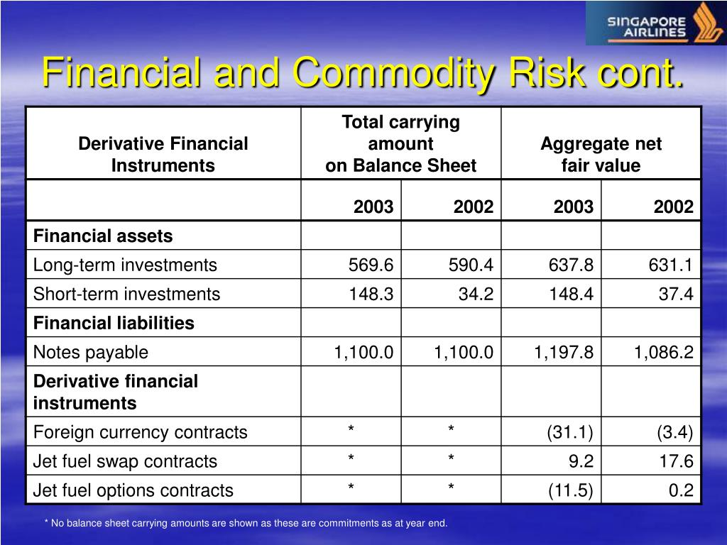Financial and Commodity Risk cont.