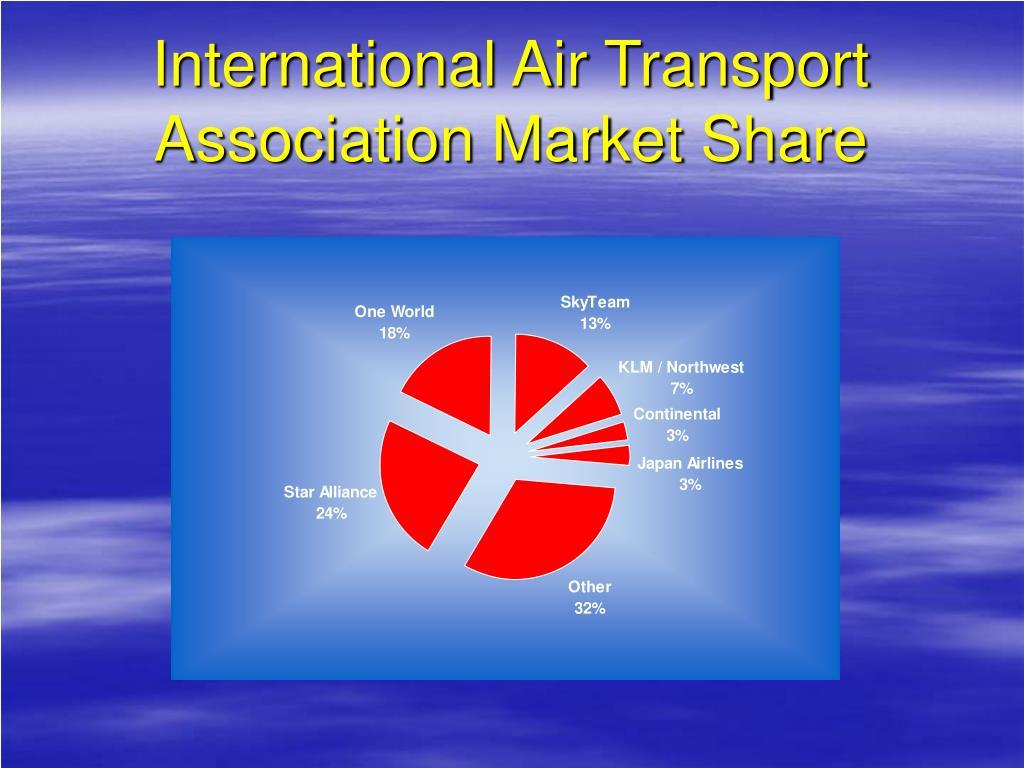 International Air Transport Association Market Share