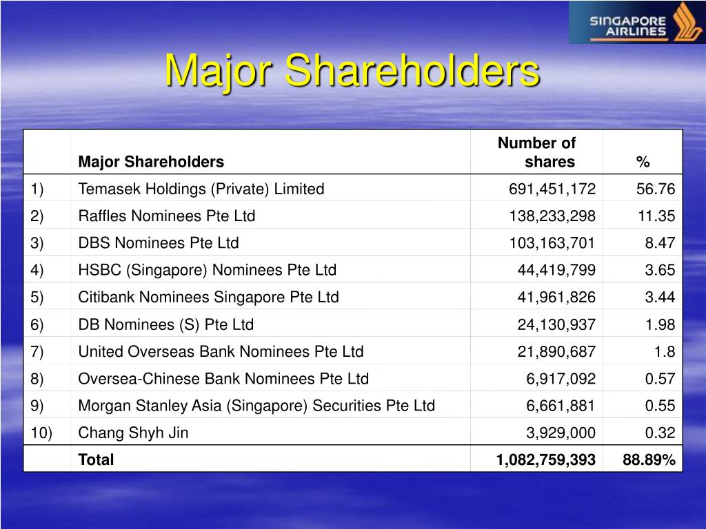 Major Shareholders