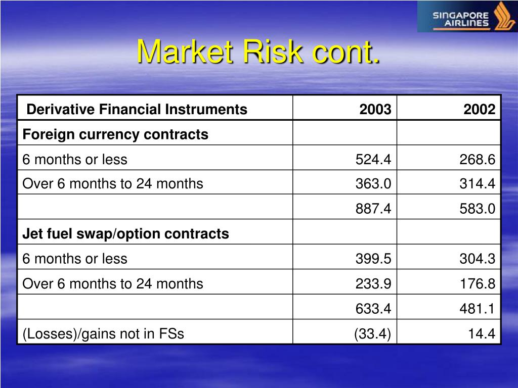 Market Risk cont.