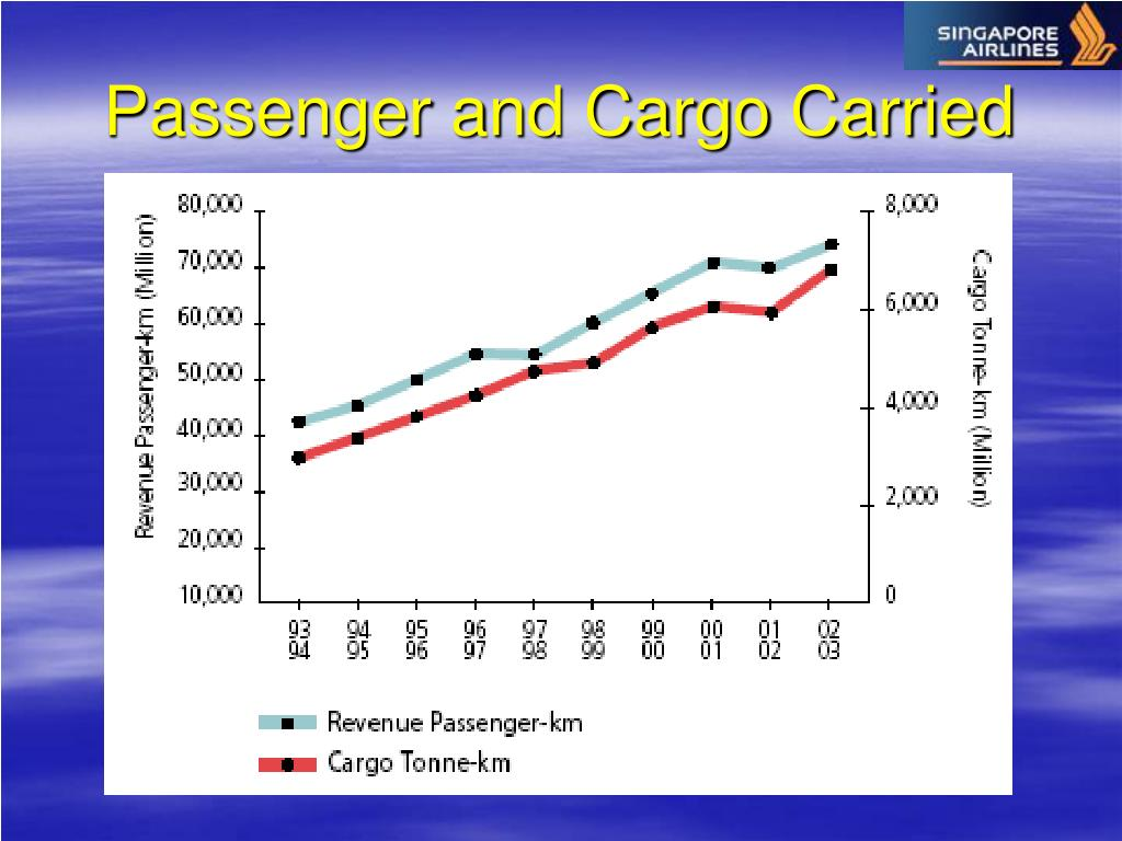 Passenger and Cargo Carried