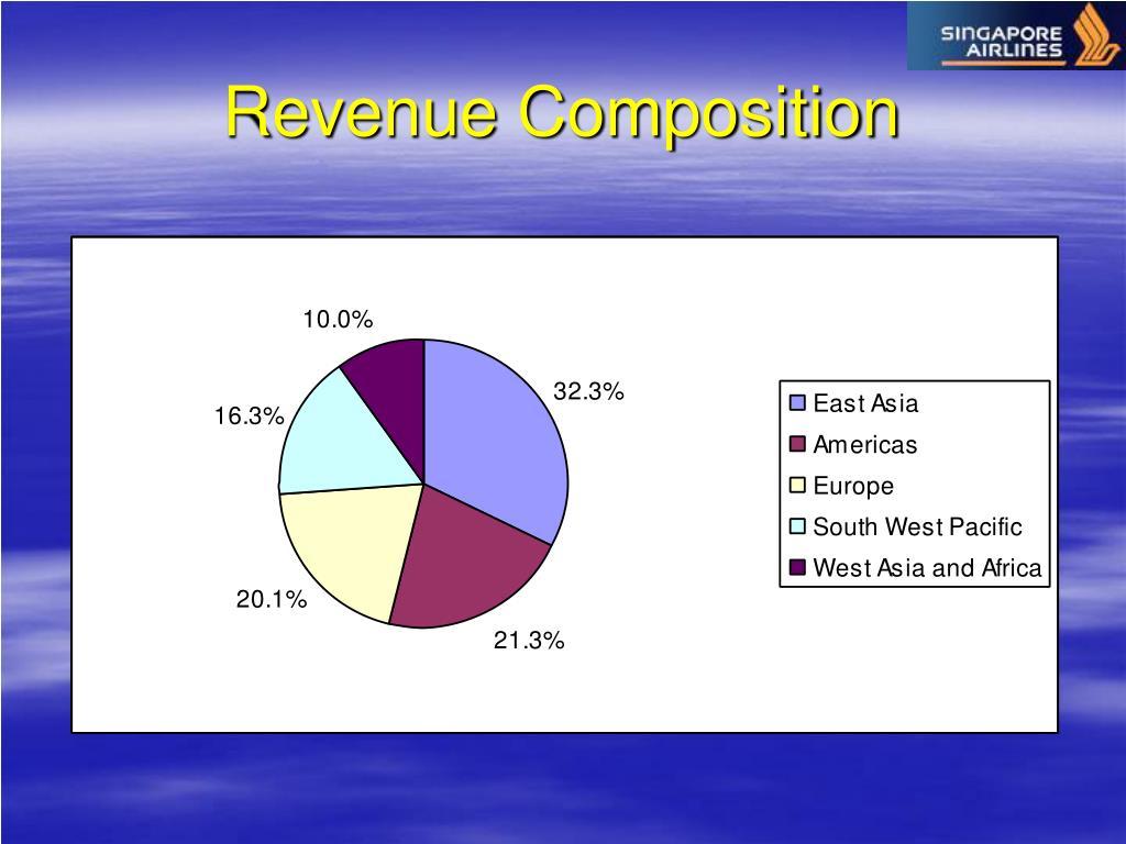 Revenue Composition