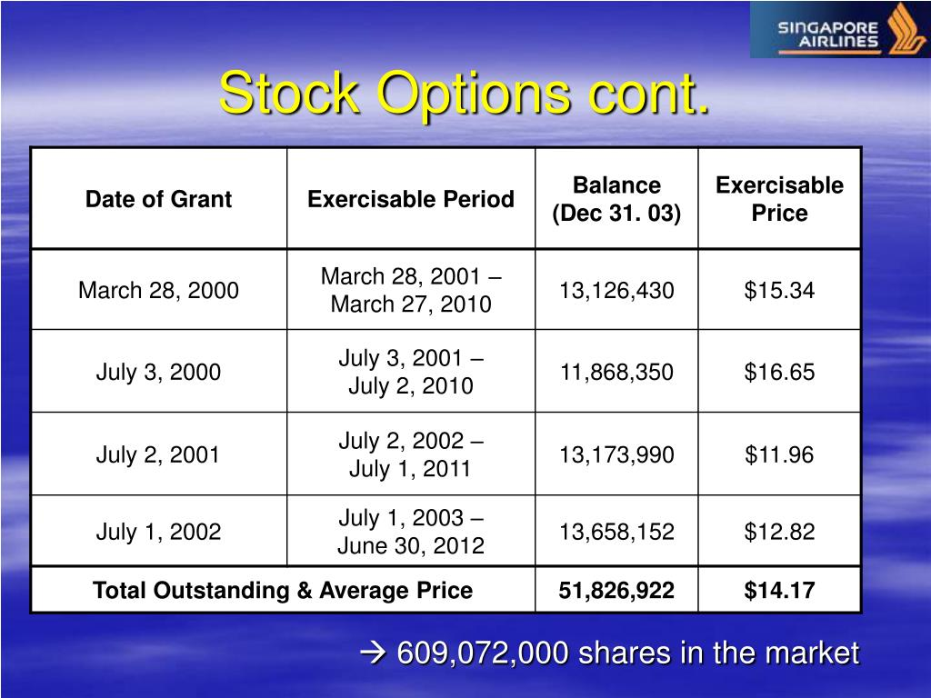 Stock Options cont.