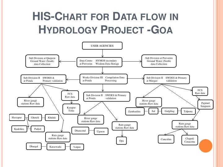 HIS-Chart for Data flow in Hydrology Project -Goa