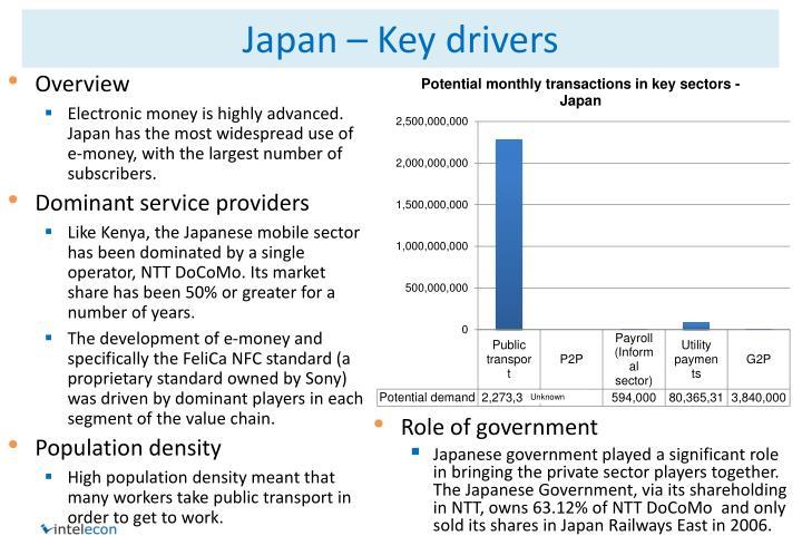 Japan – Key drivers
