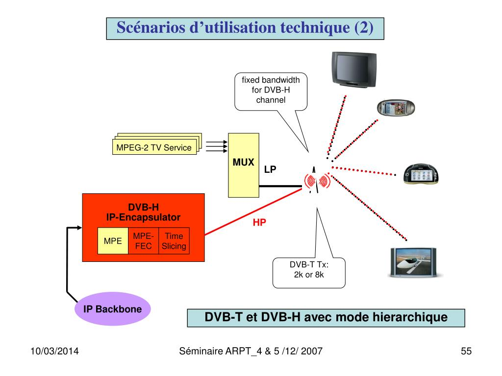 fixed bandwidth for DVB-H channel