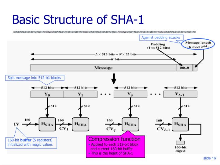 Basic Structure of SHA-1