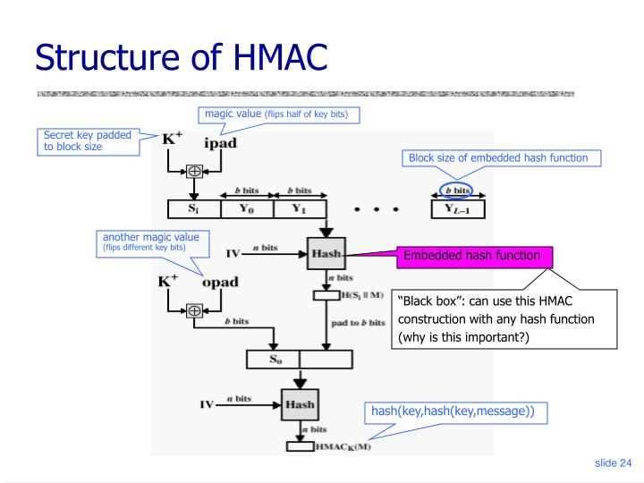 Structure of HMAC