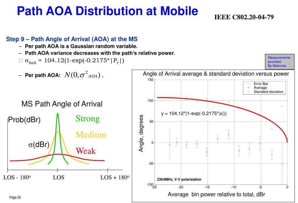 Path AOA Distribution at Mobile