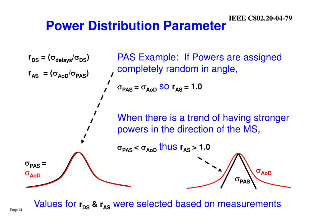 Power Distribution Parameter