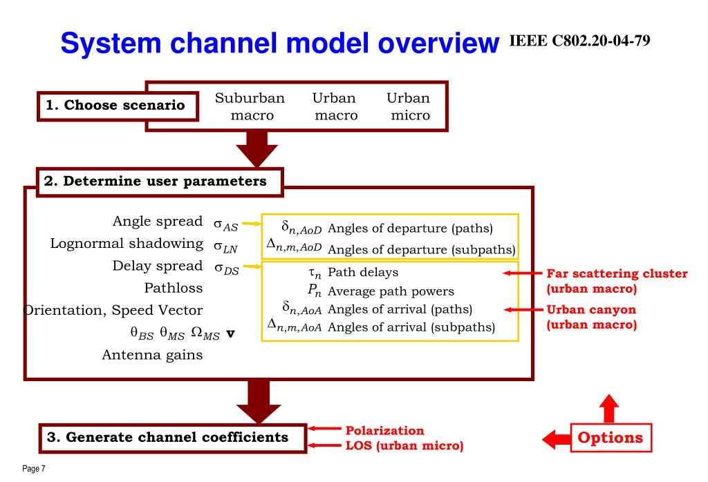 System channel model overview