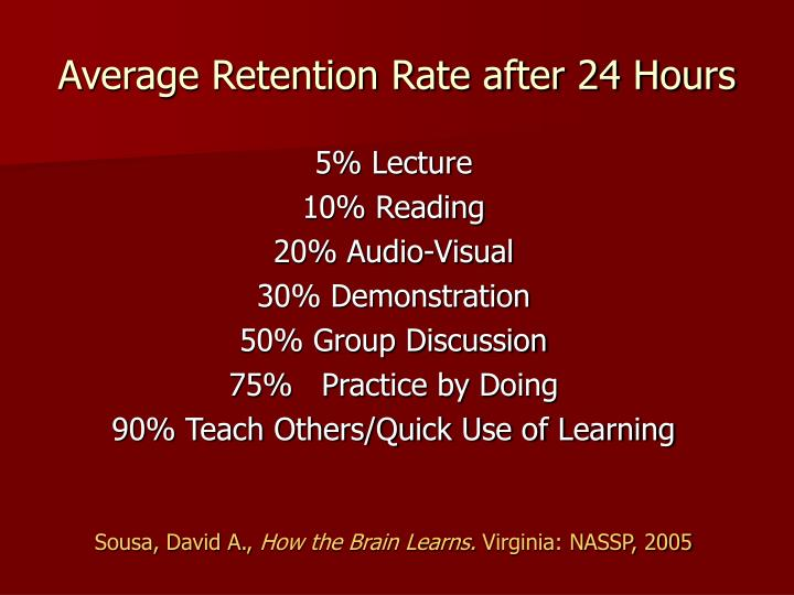 Average Retention Rate after 24 Hours