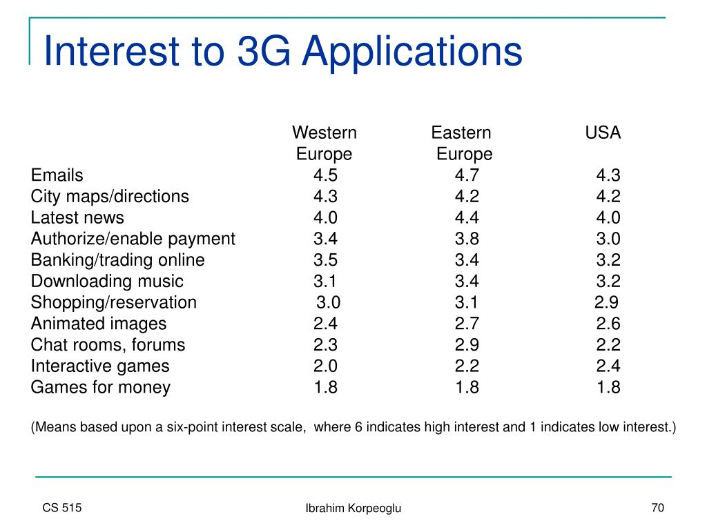 Interest to 3G Applications