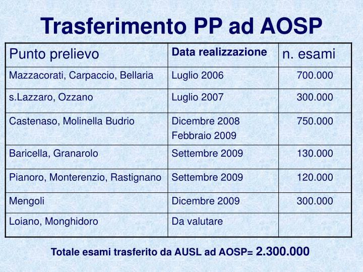 Trasferimento PP ad AOSP