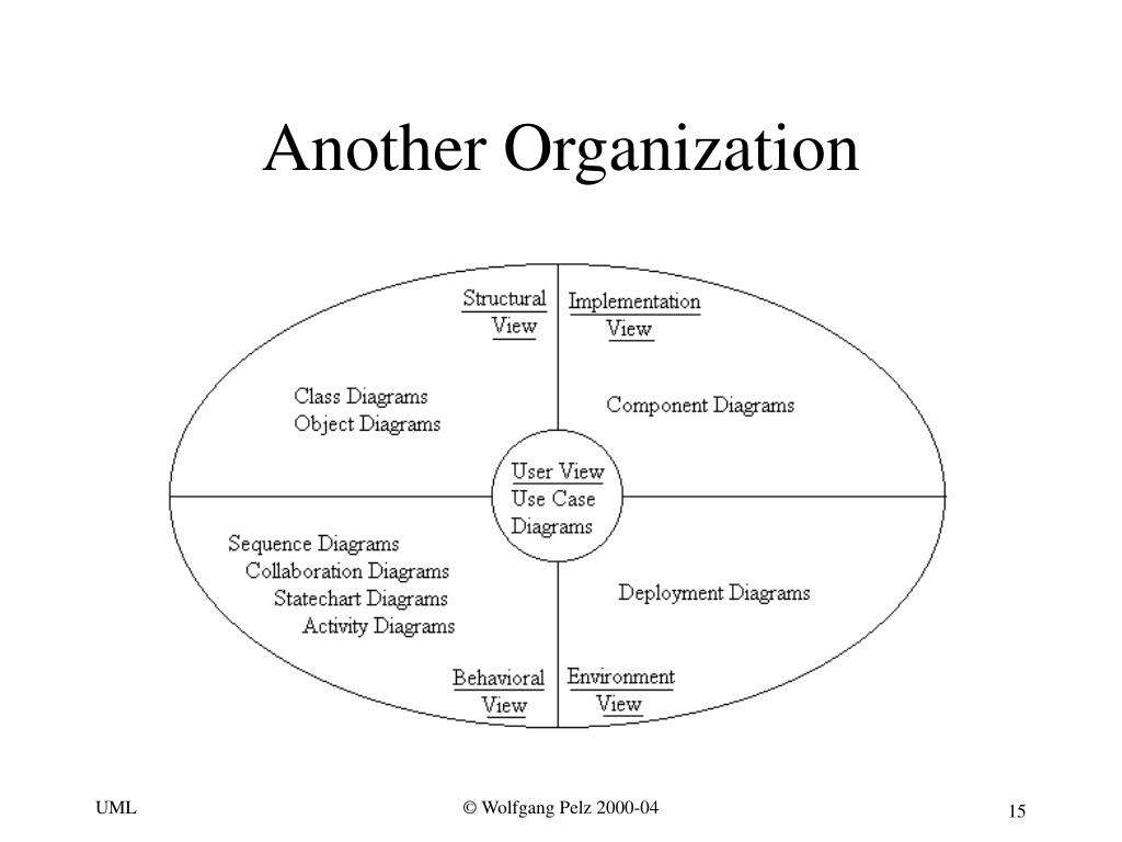 Another Organization