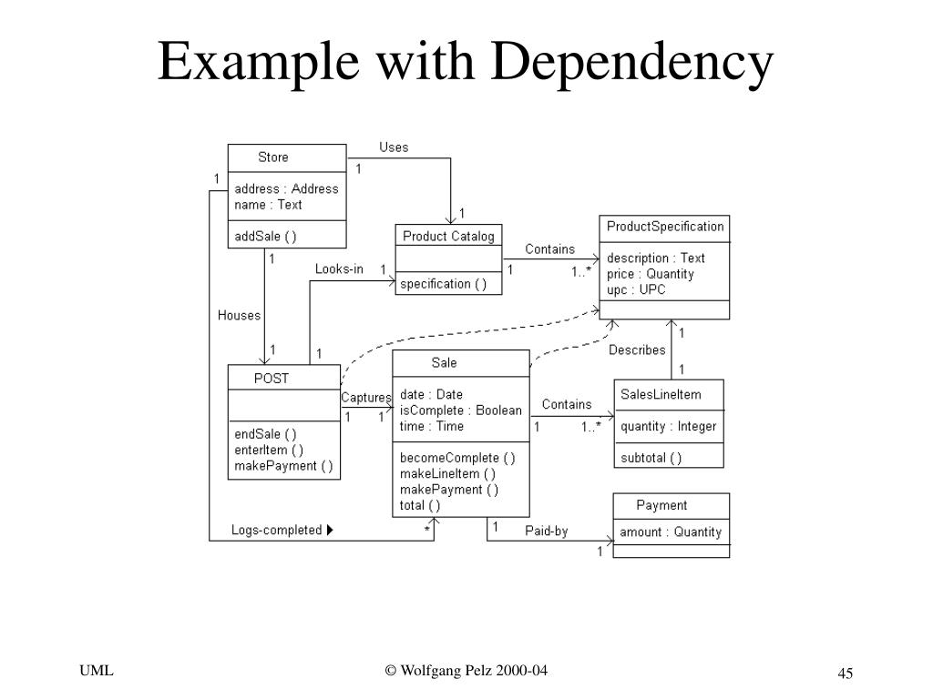 Example with Dependency