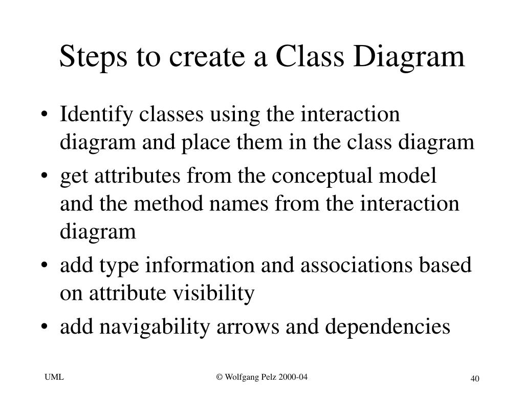 Steps to create a Class Diagram