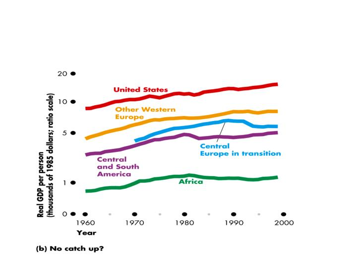 Economic Growth Around the World: Catch-Up or Not?