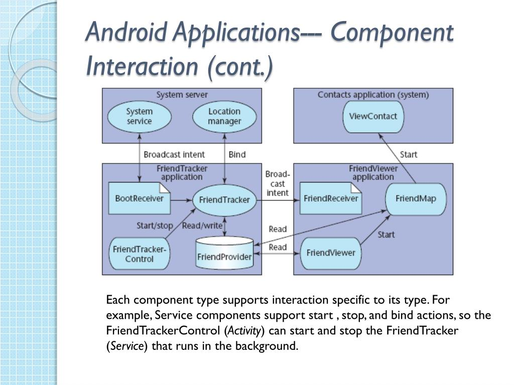 Android Applications--- Component Interaction (cont.)