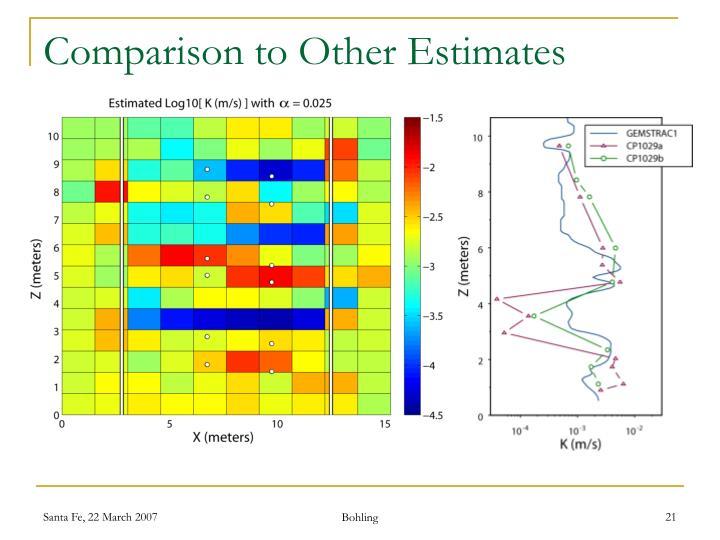 Comparison to Other Estimates