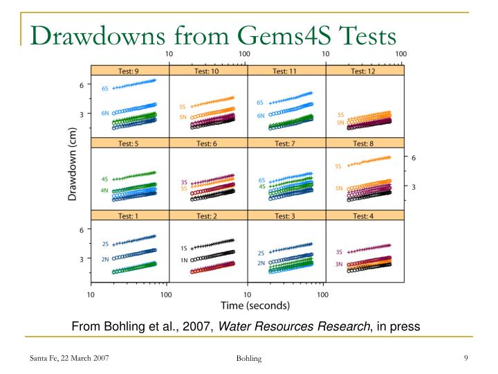 Drawdowns from Gems4S Tests