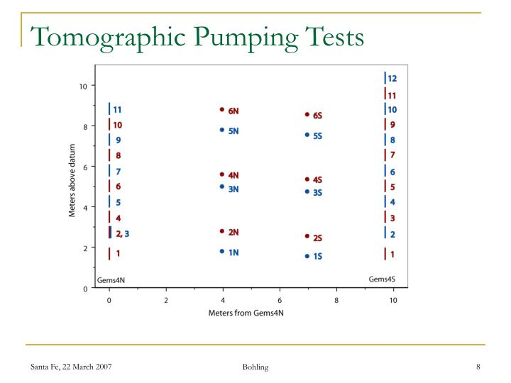 Tomographic Pumping Tests