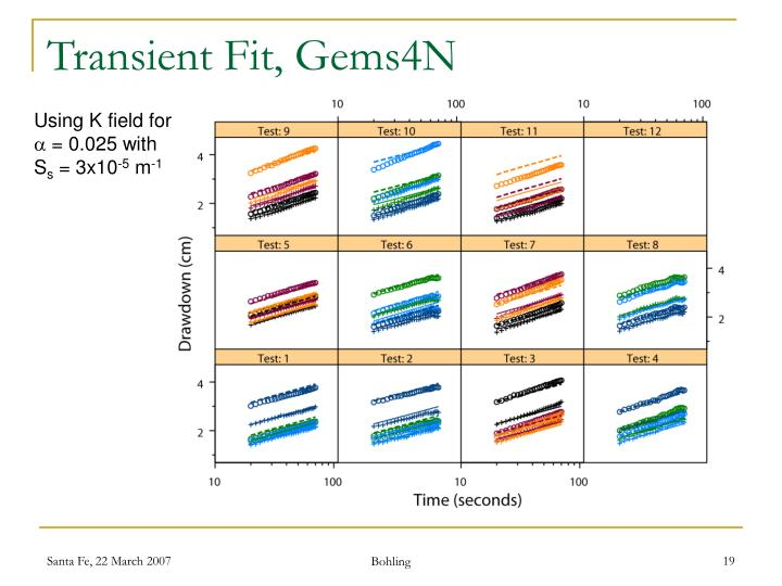 Transient Fit, Gems4N