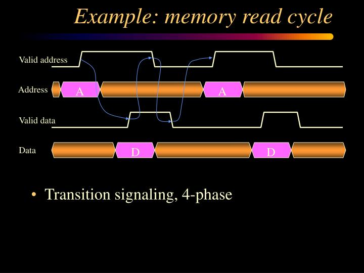 Example: memory read cycle