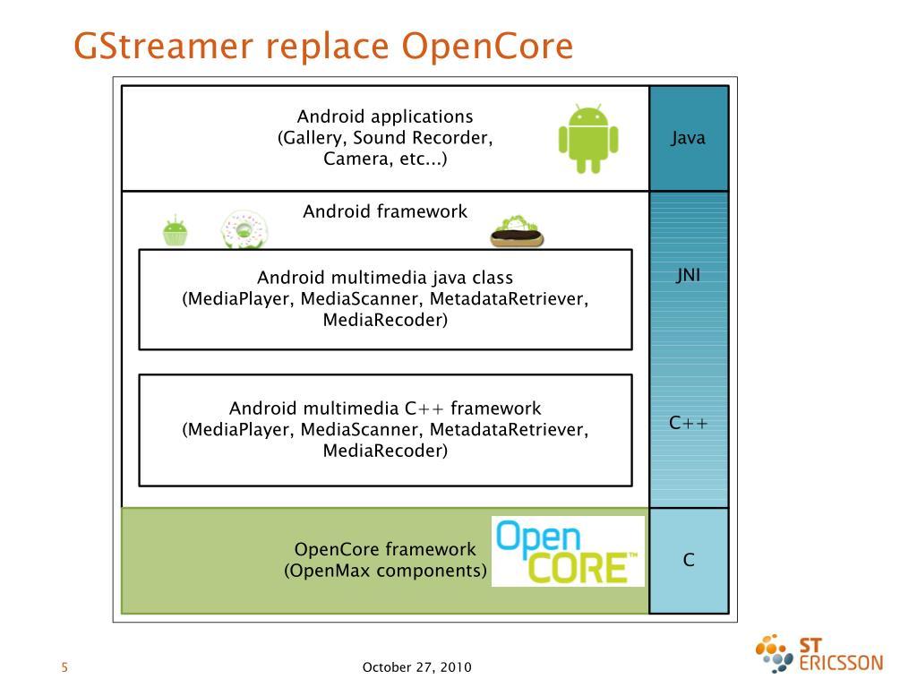GStreamer replace OpenCore