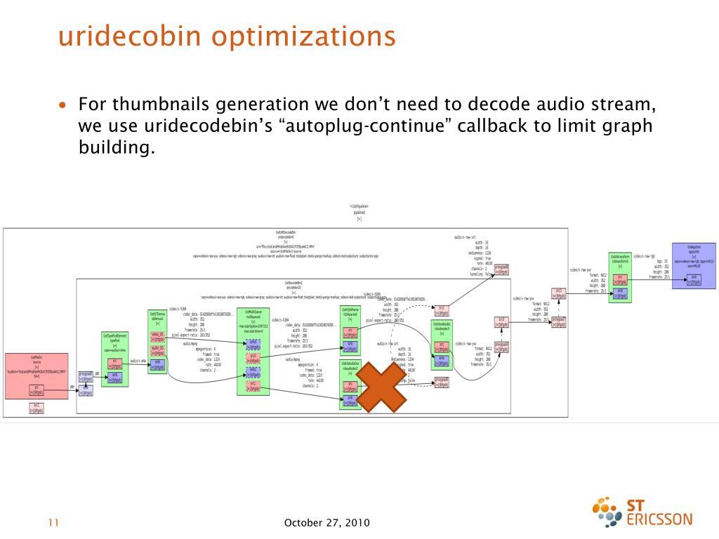 uridecobin optimizations
