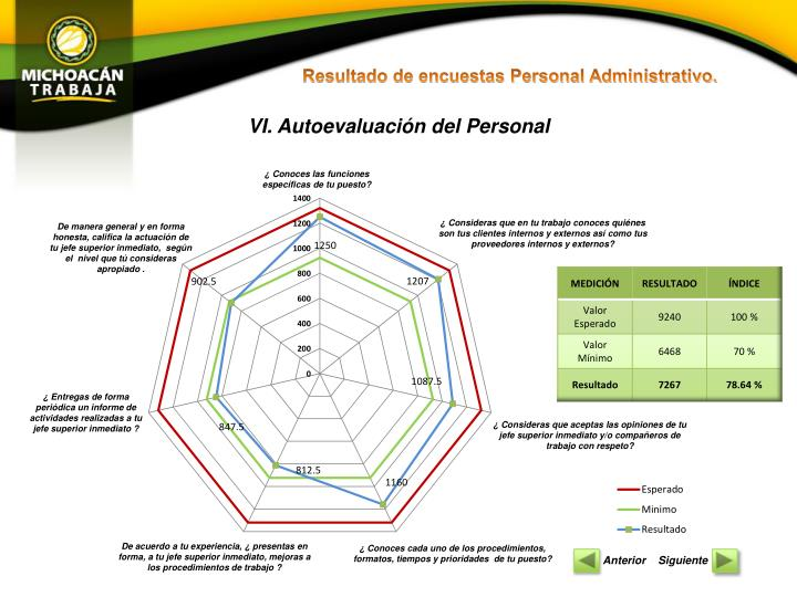 Resultado de encuestas Personal Administrativo.