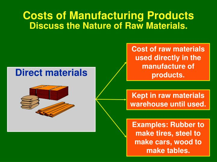 Cost of raw materials used directly in the manufacture of products.