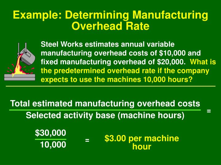 Total estimated manufacturing overhead costs
