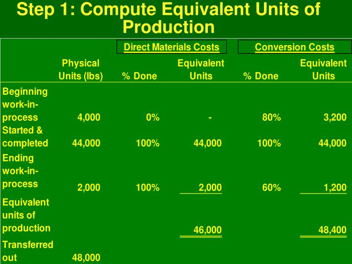 Step 1: Compute Equivalent Units of Production