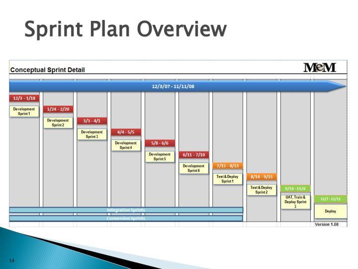 Sprint Plan Overview