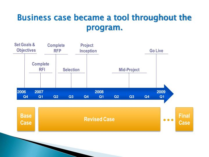 Business case became a tool throughout the program.