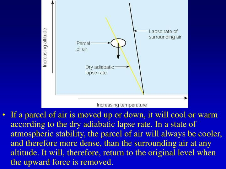 If a parcel of air is moved up or down, it will cool or warm according to the dry adiabatic lapse rate. In a state of atmospheric stability, the parcel of air will always be cooler, and therefore more dense, than the surrounding air at any altitude. It will, therefore, return to the original level when the upward force is removed.