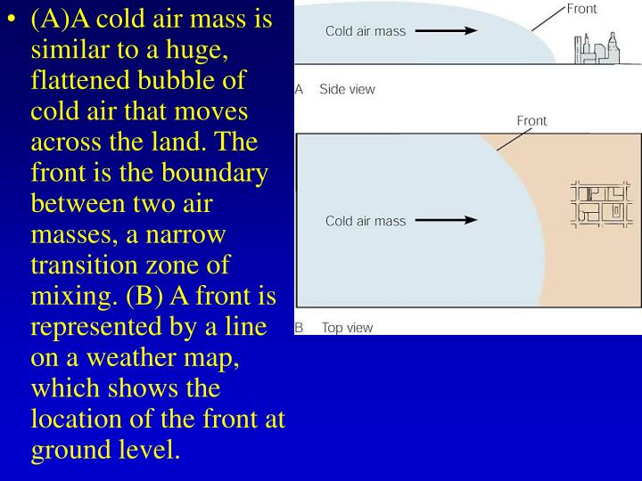 (A)A cold air mass is similar to a huge, flattened bubble of cold air that moves across the land. The front is the boundary between two air masses, a narrow transition zone of mixing. (B) A front is represented by a line on a weather map, which shows the location of the front at ground level.