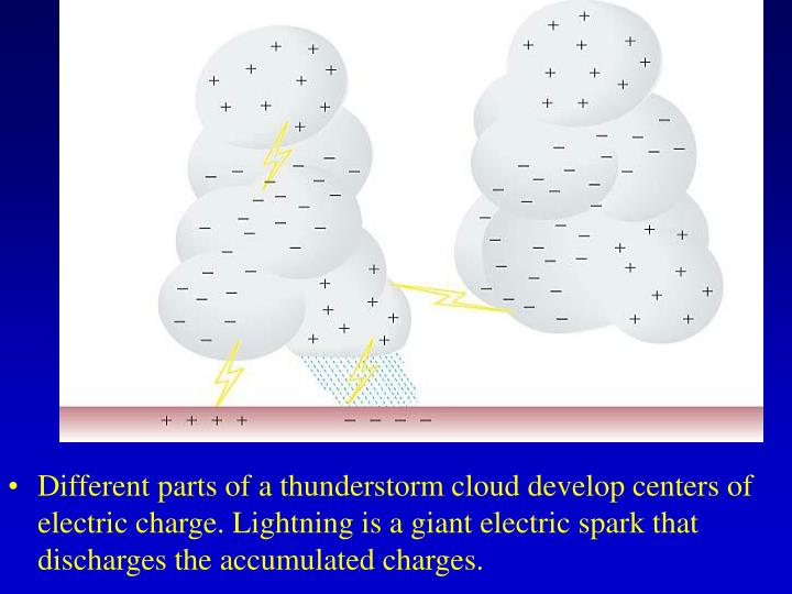 Different parts of a thunderstorm cloud develop centers of electric charge. Lightning is a giant electric spark that discharges the accumulated charges.