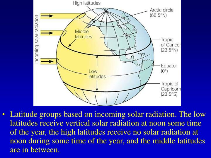 Latitude groups based on incoming solar radiation. The low latitudes receive vertical solar radiation at noon some time of the year, the high latitudes receive no solar radiation at noon during some time of the year, and the middle latitudes are in between.