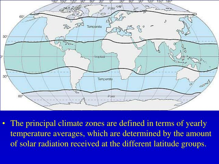 The principal climate zones are defined in terms of yearly temperature averages, which are determined by the amount of solar radiation received at the different latitude groups.